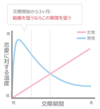 男女の恋愛に対する温度差【図解】