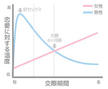付き合い始めの男女の温度差