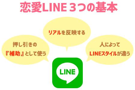 脈なし男性を好きにさせる『恋愛LINE』3つの基本